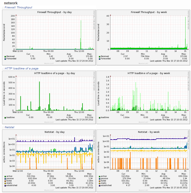 munin-network-report